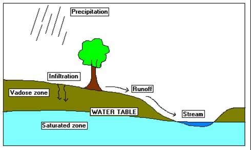 what 39 s down the well activity  teachengineering  : water table diagram - findchart.co