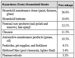 Table 1. Listing of Toxic Household Waste