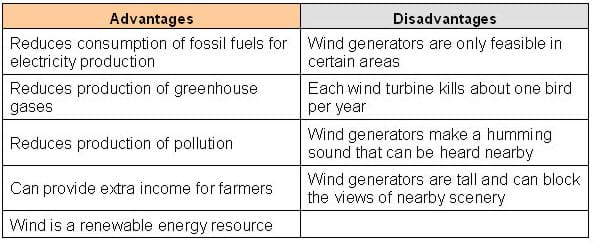 Wind farm pros and cons