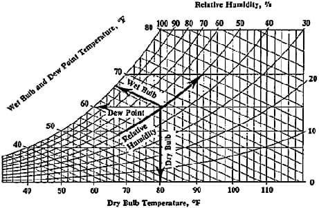 A graph compares dry bulb temperatures with wet bulb and dew point temperatures, and relative humidity.