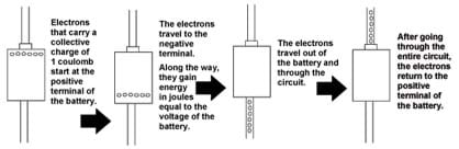 Diagram shows a four-step process: Electrons that carry a collective charge of 1 coulomb start at the positive terminal of the battery. Then the electrons travel to the negative terminal. Along the way, they gain energy in joules equal to the voltage of the battery. Then the electrons travel out of the battery and through the circuit. After going through the entire circuit, the electrons return to the positive terminal of the battery.