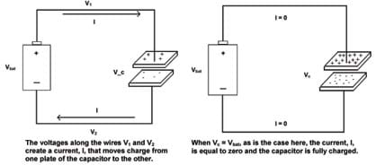 Two diagrams show voltage flow. (left) The voltage along wires V1 and V2 create a current, I, that moves charge from one plate of the capacitor to the other. (right) When Vc – Vbat, as is the case here, the current, I, is equal to zero and the capacitor is fully charged.