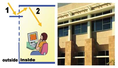 Two images: (left) A cutaway diagram shows an arrow representing sunlight entering from outside and above the room, reflecting off the light shelf up and into the room's ceiling, where it is further reflected down into the room. (right) A photo shows a horizontal shelf protuberance on the outside of a masonry building dividing a continuous wall of windows about one-third of the height from the top.
