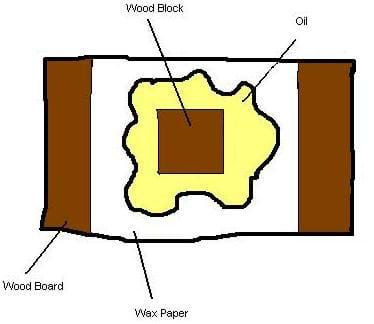 A diagram of a wooden board wrapped in waxed paper, with a wooden block (also wrapped in waxed paper) on top. There is oil between the two waxed paper surfaces.