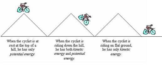 Engineering in Sports Lesson teachengineeringorg – Potential and Kinetic Energy Worksheet