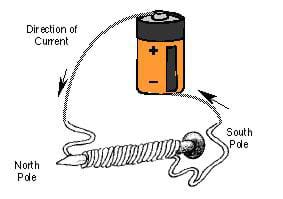 What Are The Materials And Procedure For Building An Electromagnet