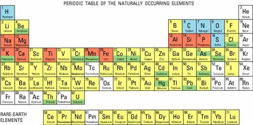 periodic table - 6th Grade Periodic Table Activity