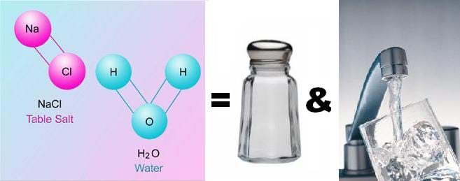 Three side-by-side images show that NaCl and H2O = table salt and water, as shown by images of the atomic structures of NaCl and H2O, a shaker of common table salt and water from a faucet filling a drinkingi glass.