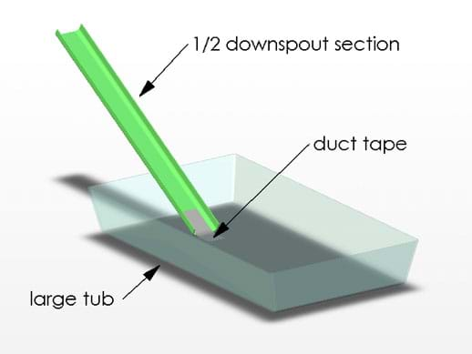 Diagram shows a half section of downspout duct taped at an angle to the bottom of a shallow tub, creating a chute into the tub.