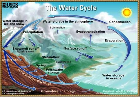 A drawing shows the ocean, land, mountains and atmosphere of Earth. Curved arrows show the flow of water: Water storage in oceans, evaporation, condensation, water storage in the atmosphere, water storage in ice and snow, precipitation, snowmelt runoff to streams, ground-water discharge, freshwater storage and return to the ocean.