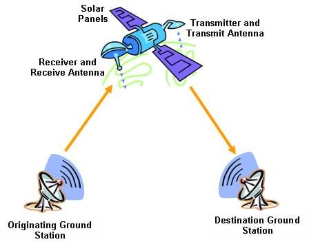 A diagram illustrates the components of any communications satellite including the originating and destination ground stations and the satellite with the receiver, transmitter and solar panels used to generate power.
