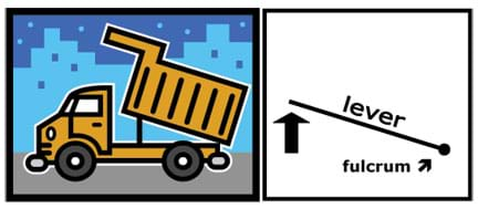 Side-view drawing of a dump truck tilting its bed up to unload. A diagram mimics the bed angle, identifying the lever and fulcrum.