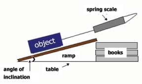 Drawing of a ramp leaning between a table surface and a pile of books, showing the angle of inclination and an object being pulled by a spring scale.