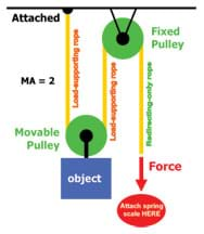 A diagram shows a rope with one fixed end running through a pulley attached to an object and then through a second, fixed pulley.