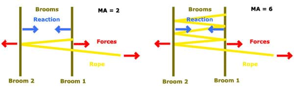 Two diagrams compare the difference in forces and reaction when pulling on the rope wrapped around two brooms.