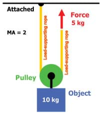 How does a fixed pulley make work easier?