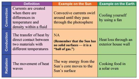 Convection: Convective currents swirl around until the pass through the photosphere. Cooling yourself by using a fan. Conduction: Heat loss through an exterior house wall. Radiation: The way energy from the Sun's core moves to the sun's surface. Cooking food in a solar oven.
