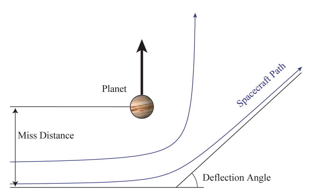 slingshot to the outer planets - activity