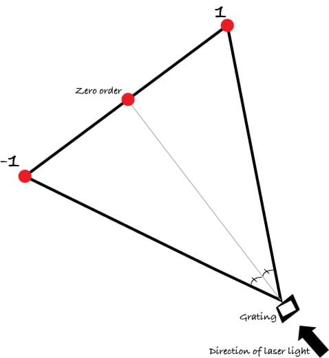 A line diagram shows an arrow (laser light) passing through a square (grating) and producing a line of three dots (orders 1, 0, -1).
