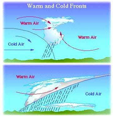 Two-panel diagram with arrows shows a cold front condition (top) and a warm front condition (bottom).