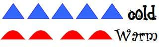Drawing shows lines of blue triangles representing a cold front and red half circles representing a warm front.