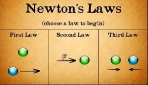 A diagram illustrating Newton's 1st, 2nd and 3rd laws.