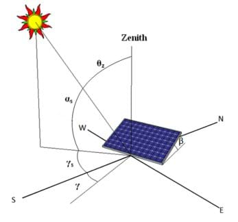 A diagram shows a solar panel, the four cardinal directions, zenith, and the sun's position, with many angle relationships denoted by Greek letters.