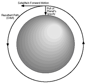 A line drawing shows a gray circle represent a planet. A short arrow points to the top of the circle, labeled: pull of planet's gravity. A line equidistant around the cirle at a distance from the circle equal to the pull of planet's gravity arrow has arrows showing the satellite's path and direction of forward motion, and is labeled the resultant path (orbit).