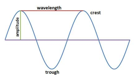 Line drawing shows an s-shaped curved line drawn crossing above and below a horizontal line with labels for wavelength, amplitude, crest and trough.