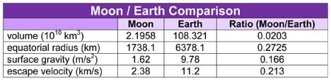 Table lists volume, equatorial radius, surface gravity and escape velocity for the Moon and the Earth, and provides a Moon/Earth ratio.