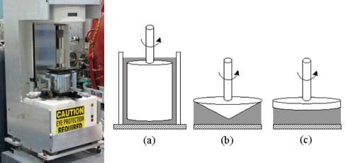 Photo shows a piece of desktop equipment with a sample sitting on a bottom plate and a top plate that can be lowered to come into contact with the sample. Both plates can rotate to measure the force and shear velocity of the sample. A line drawing shows a cutaway view of three rheometer configurations for testing fluids: (a) A cylinder (with a rod connected to the top of it) is placed inside a larger cylinder, leaving room for the fluid between the two cylinder walls. The second and third configurations both have flat bottom plates with the fluid placed on the plate. Either a cone (b) or another flat plate (c) is lowered to come into contact with the fluid; both have rods connected to their tops. To induce a shear stress on the fluid, the rheometer turns the rod to spin the cone or plate.