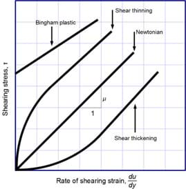 A graph with rate of shearing strain on the x-axis and shearing stress on the y-axis. The Bingham plastic line is straight (constant slope) and has a y-intercept at some positive shearing stress. The Newtonian line is straight with a y-intercept at zero. The shear thinning line starts curved concave down and then becomes linear. The shear thickening line is initially curved concave up and then becomes linear. The slopes of the lines are labeled viscosity.