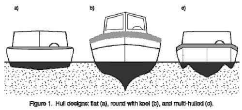 Figure 1. Hull designs: flat (a), round with keel (b), and multi-hulled (c).