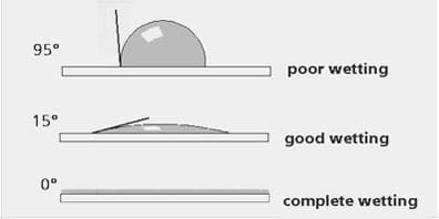 A line drawing shows 95° contact angle for poor wetting (water droplet is bead-like), 15° for good wetting (water droplet is pretty flat), and 0° for complete wetting of surfaces (water droplet entirely flat).