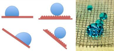 (left) A four-part diagram shows side views of water droplets rolling off a normal surface (the water droplet is flattened on the side in contact with the surface) and a superhydrophobic surface (the water droplet bead sits above a bumpy surface). (right) Beaded water droplets sit intact on a screen-like grid surface.