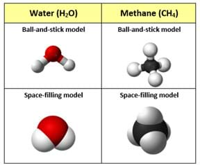 A table shows two types of molecular diagrams for water and methane. The ball-and-stick models look like sticks joined together that are rounder at the ends and joints, whereas the space-filling models look like the ball-and-stick diagrams if they were blown up to be overall much plumper. In the water molecules, the hydrogen in the center of the model is red, while the rest is white. For the methane models, the carbon in the center is black while the rest is white.