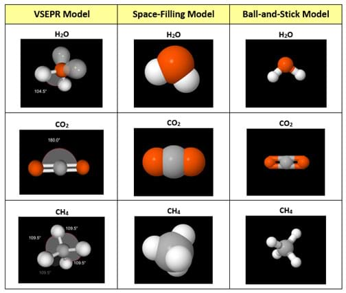 A table shows examples of three types of molecular models—VSEPR, space-filling, ball-and-stick—for three chemicals---H2O (water), CO2 (carbon dioxide) and CH4 (methane).