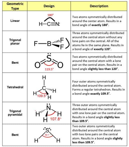 Molecular Models and 3D Printing Activity teachengineeringorg – Molecular Geometry Worksheet Answers