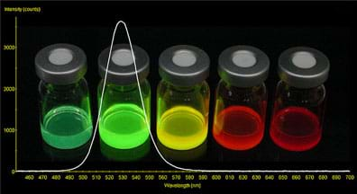 A photograph of five clear glass containers filled with luminescent (cadmium selenium) quantum dots is superimposed over a graph plotted to show the wavelength of light emitted in relation to color. The QD colors, left to right, are teal, light green, yellow, orange and red.