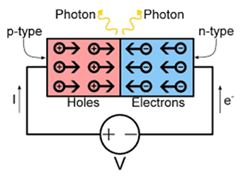 An electrical circuit diagram shows p-type (holes) and n-type (electrons) next to each other as part of a circuit, with photons of light released where they meet.