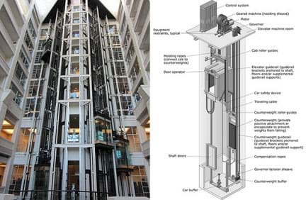 ding going up elevators and engineering activity www hydraulic elevator schematic control diagram #2