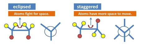 In eclipsed conformations, atoms fight for space. In staggered conformations, atoms have more space to move.