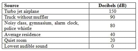 A table shows the source and average decibel levels of various sounds. A turbo jet airplane is on average 150 decibels, a truck without a muffler = 90 dB, a noisy class, gymnasium, alarm clock, or police whistle = 80 dB, an average residence = 40 dB, a quiet room = 20 dB, and the lowest audible sound is 0 decibels.