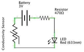 A circuit diagram shows the relationships between the 9V battery, 480 Ω resistor, LED red 633 nm and conductivity sensor.