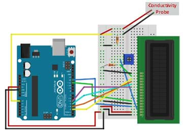 A diagram shows an Arduino UNO connected to a breadboard that has a 16 x 2 LCD screen, trimpot, resistors, conductivity probe and jumper wires attached.