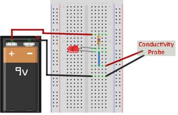 A graphic shows a 9V battery connected to a breadboard containing a LED, resistor, conductivity probe and blue jumper wire.