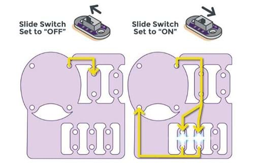 """A LilyPad ProtoSnap panel schematic depicts the flow of current through an ON/OFF switch. Two scenarios are shown: """"slide switch set to OFF"""" and """"slide switch set to ON"""" with accompanying arrows on the diagrams of the battery holder, switch and LEDs showing each path—to no current flowing or lighted LEDs."""