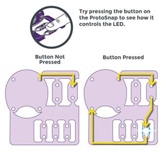 """A LilyPad ProtoSnap panel schematic depicts the flow of current through a button board switch. Two scenarios are shown: """"button not pressed"""" and """"button pressed"""" with accompanying arrows on the diagrams of the battery holder, switch and LEDs showing each path to no current flowing or lighted LED."""