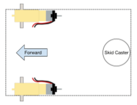 "A rectangular diagram shows the RedBot motors on the top and bottom of the left side with an arrow indicating the forward direction (pointing left). On the right center of the rectangle, a circle is labeled ""skid caster."""