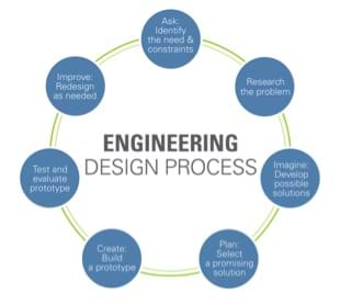 A circular diagram shows seven steps: 1) ask: identify the need and constraints, 2) research the problem, 3) imagine: develop possible solutions, 4) plan: select a promising solution, 5) create: build a prototype, 6) test and evaluate prototype, 7) improve: redesign as needed, step 1.